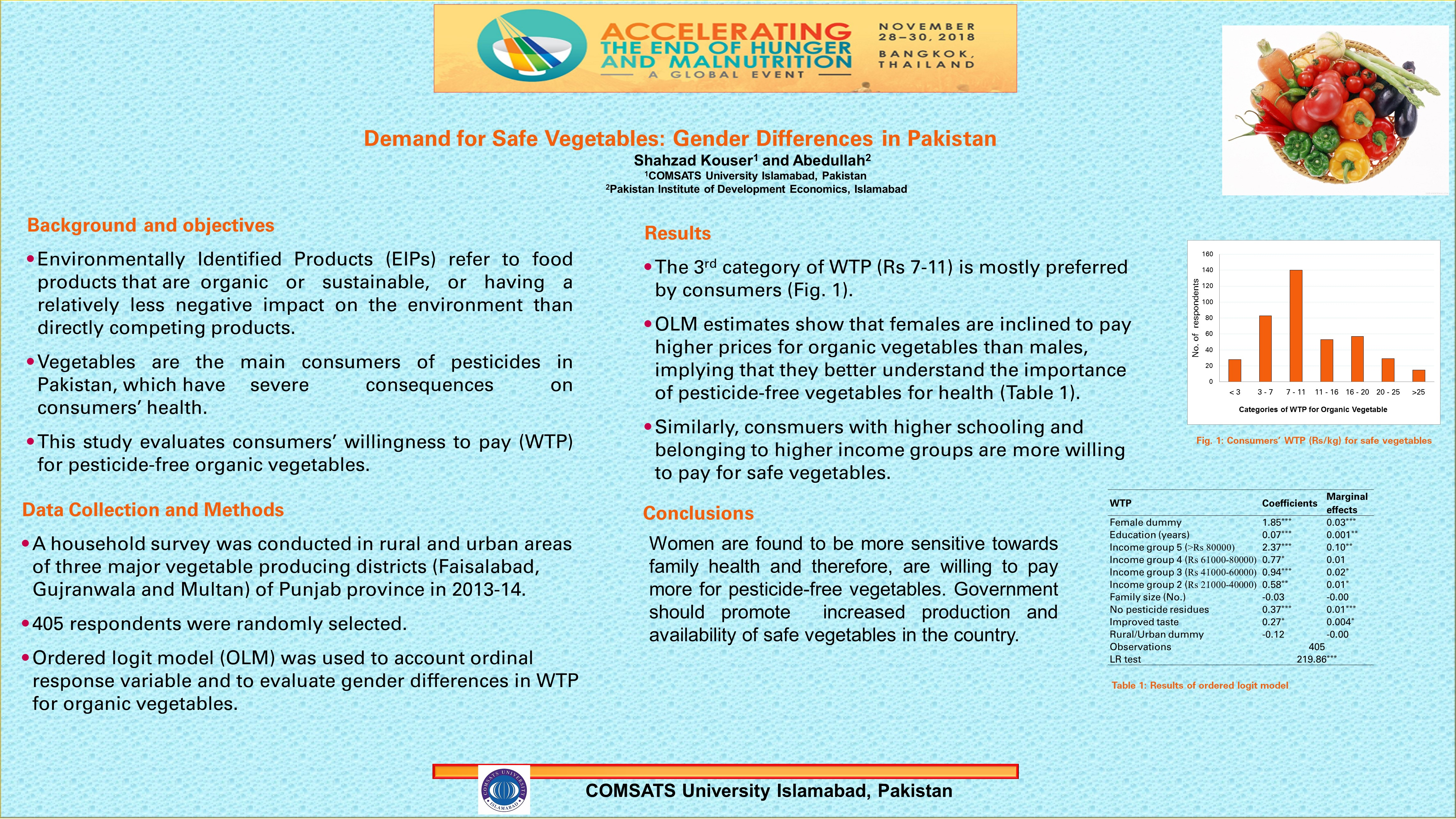 Demand for Safe Vegetables: Gender Differences in Pakistan