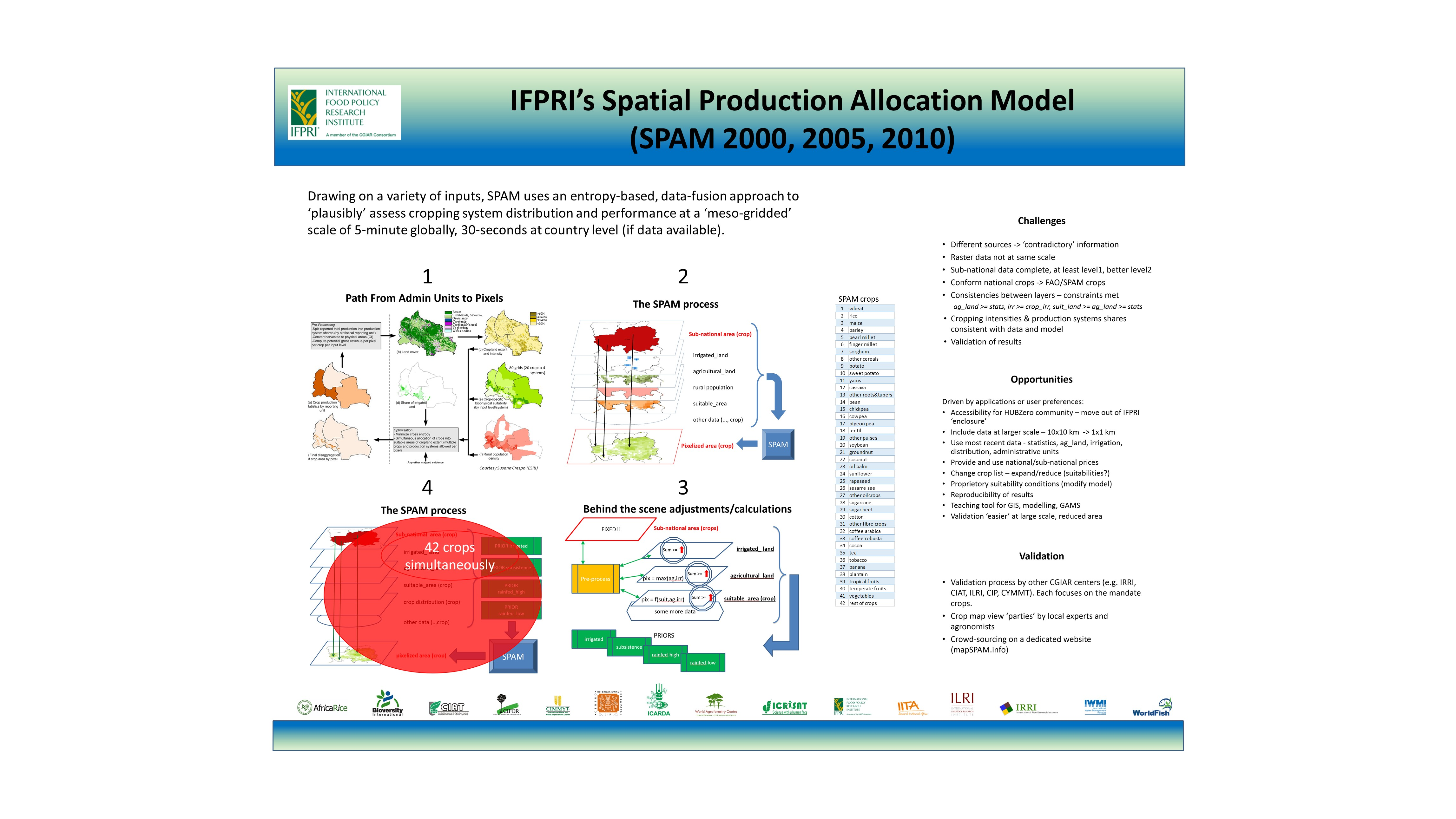 IFPRI's Spatial Production Allocation Model (SPAM 2000, 2005, 2010)