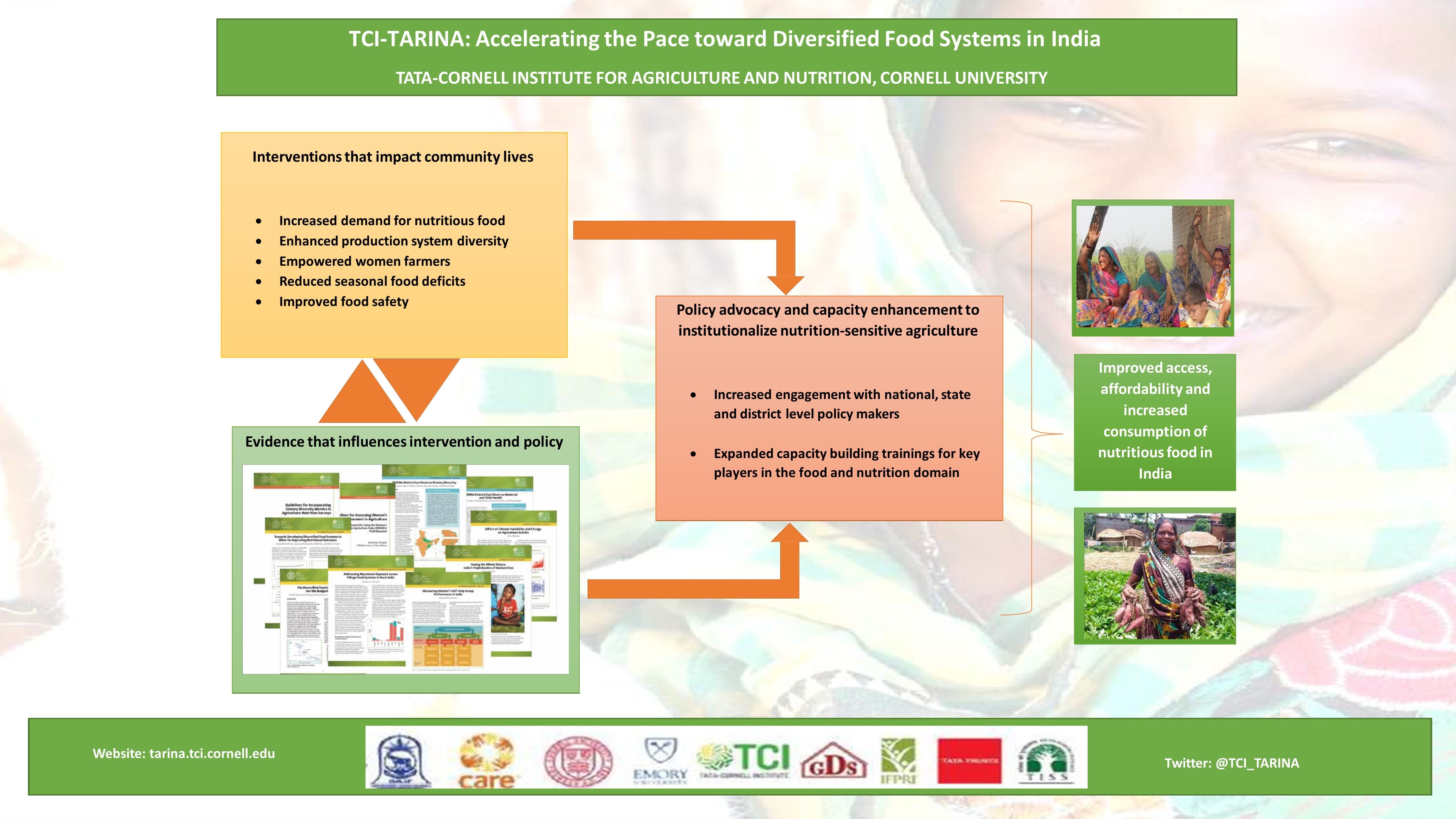 TCI-TARINA: Accelerating the Pace toward Diversified Food Systems in India