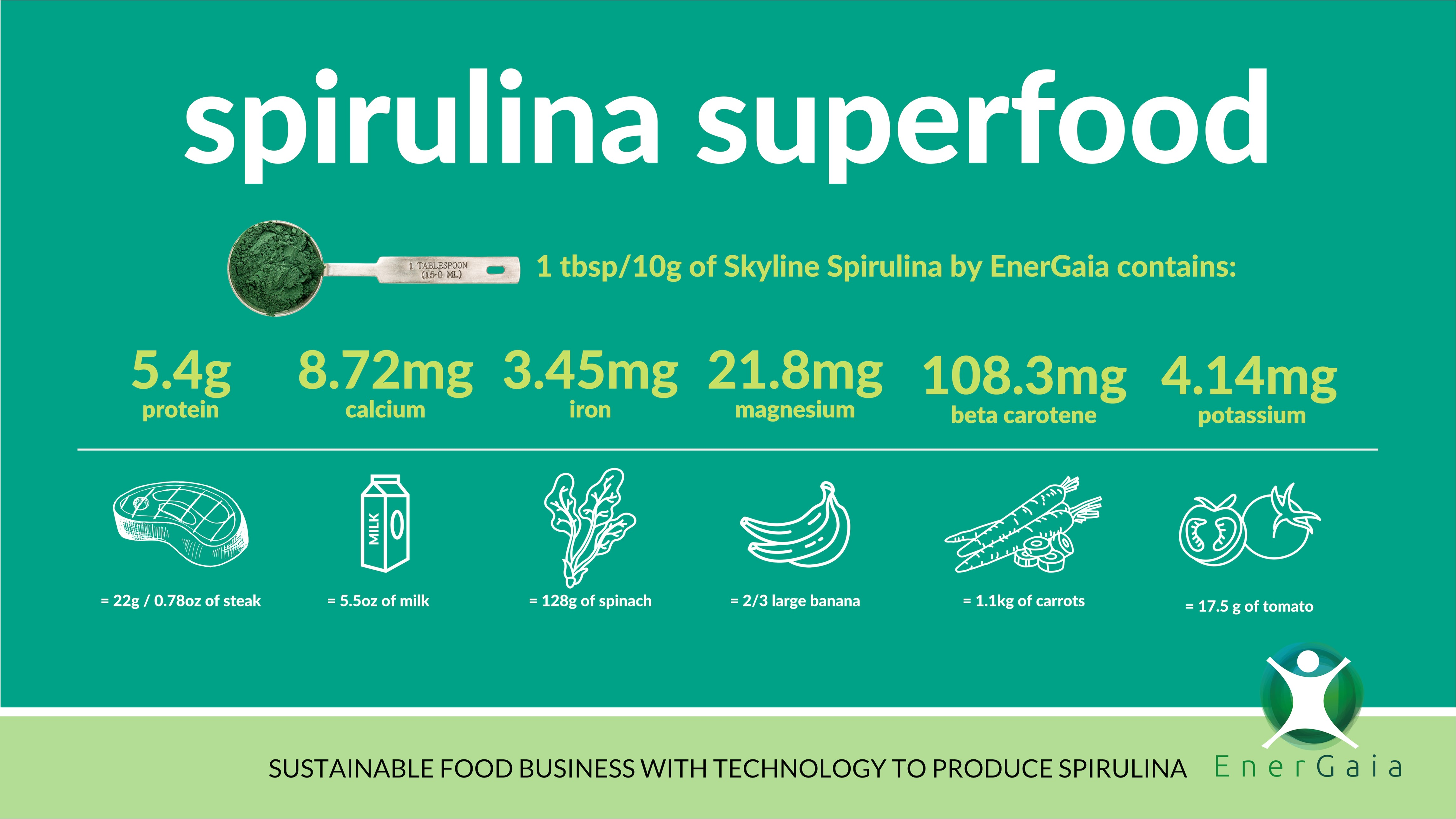Skyline Spirulina as a Superfood