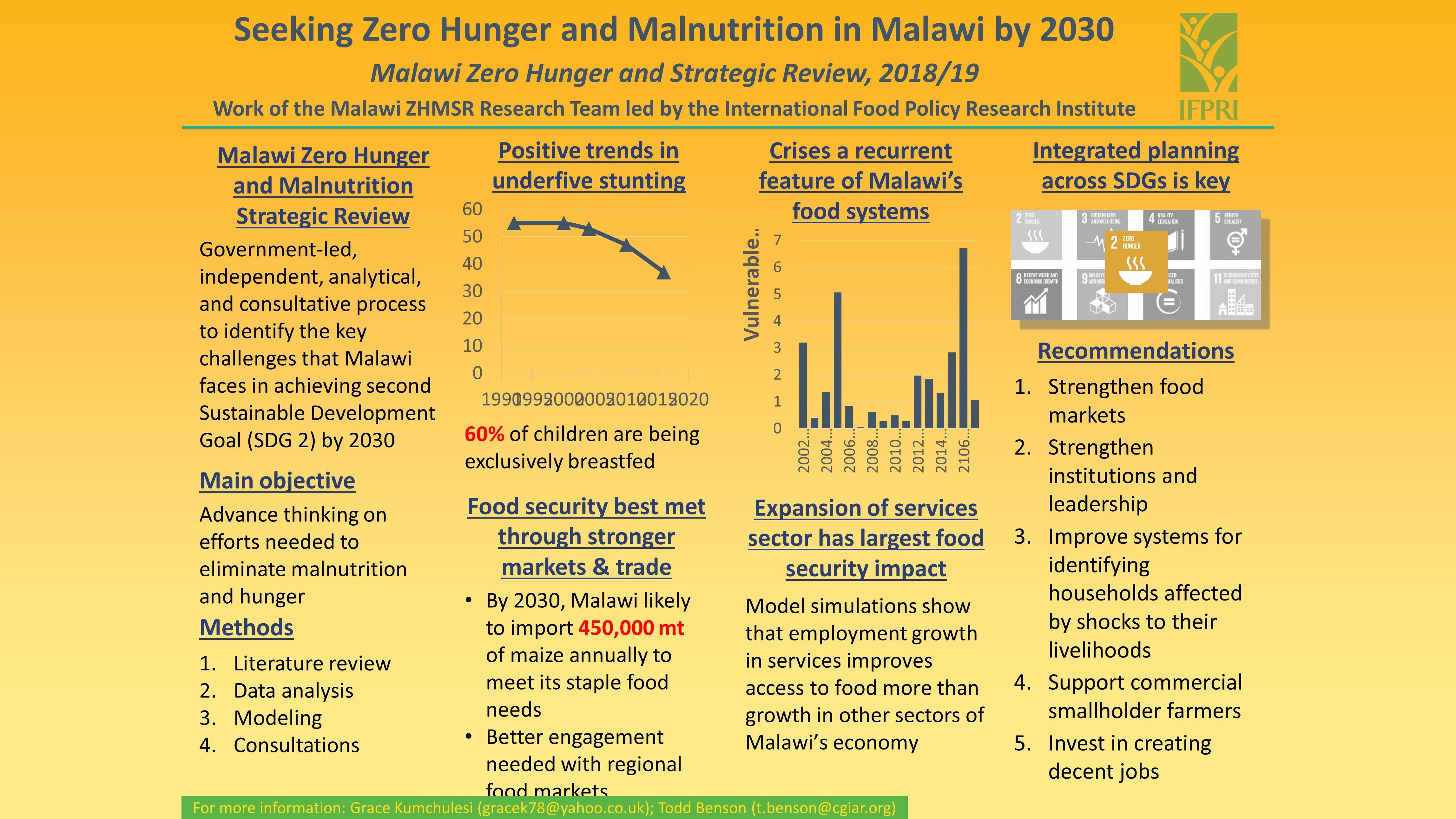 Seeking Zero Hunger and Malnutrition in Malawi by 2030