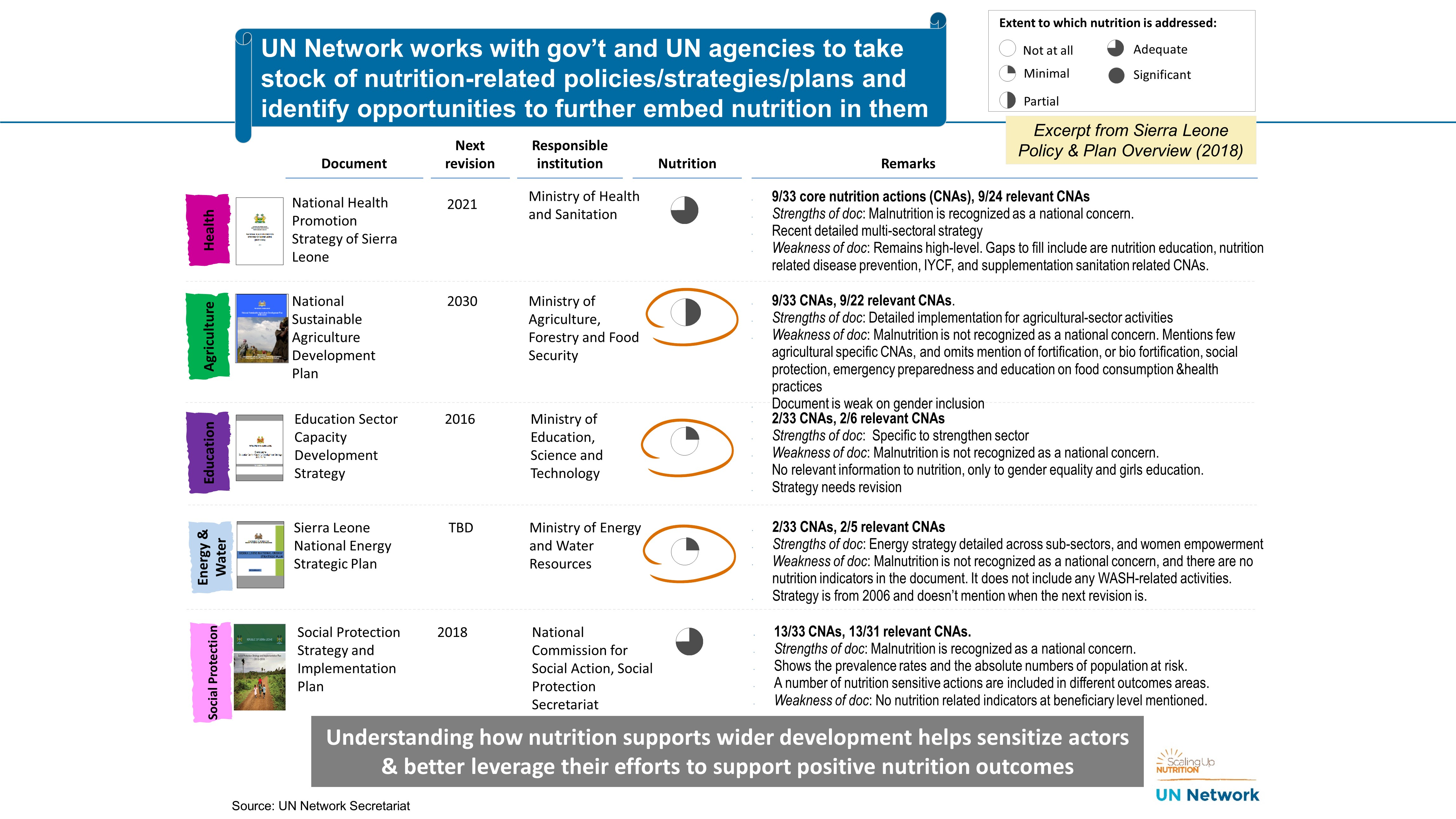 UN Network Nutrition Snapshot of Sierra Leone
