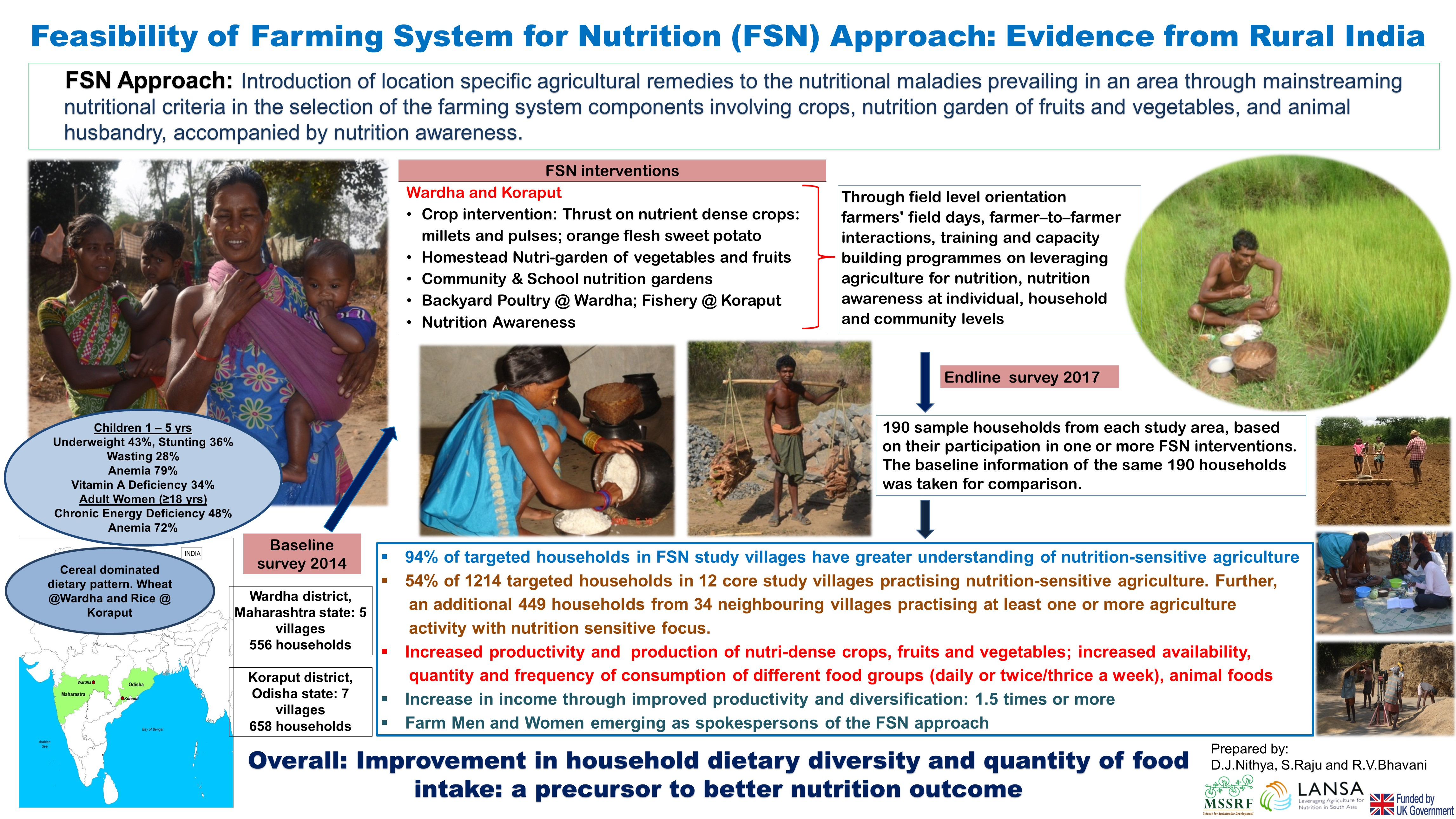 Feasibility of Farming System for Nutrition (FSN) Approach: Evidence from Rural India
