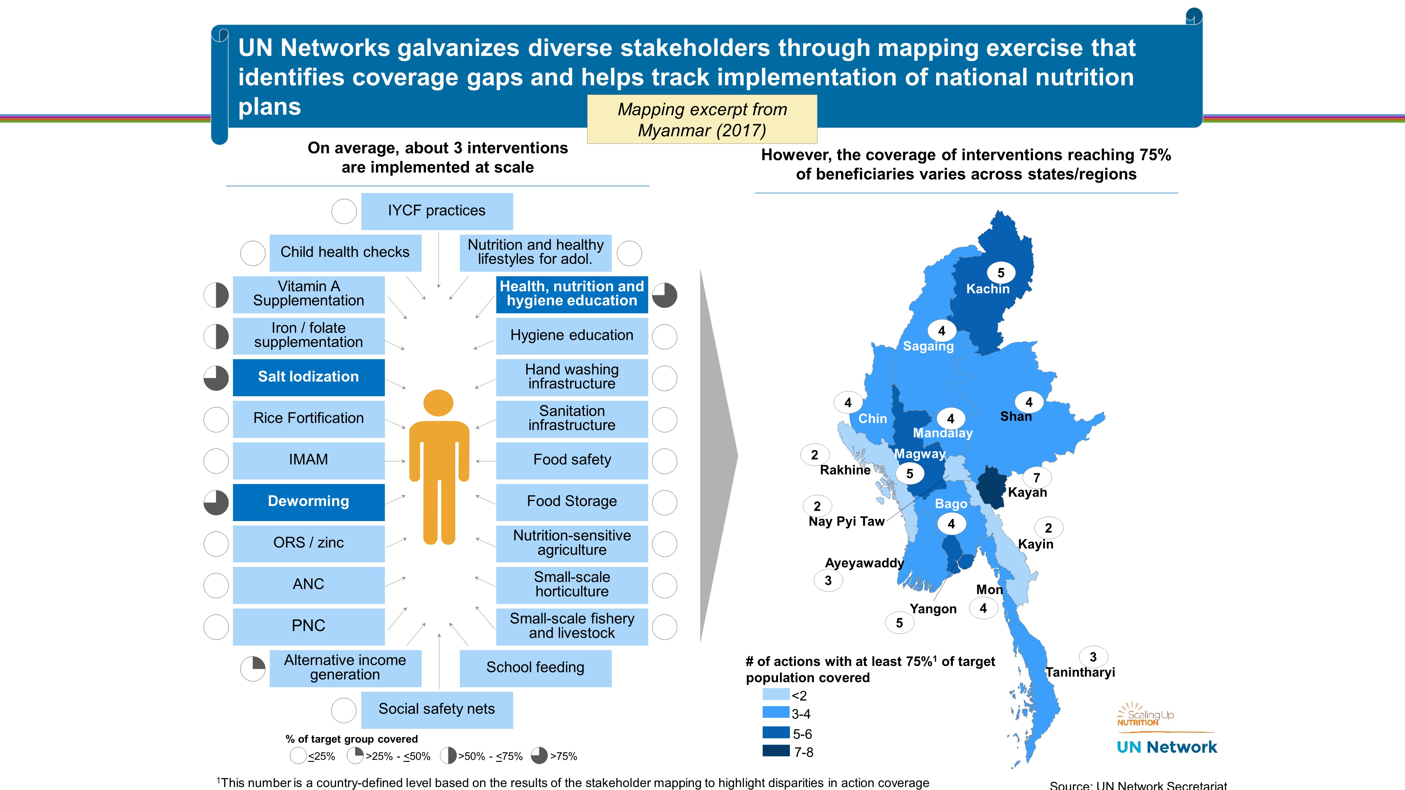 UN Network Nutrition Snapshot of Myanmar
