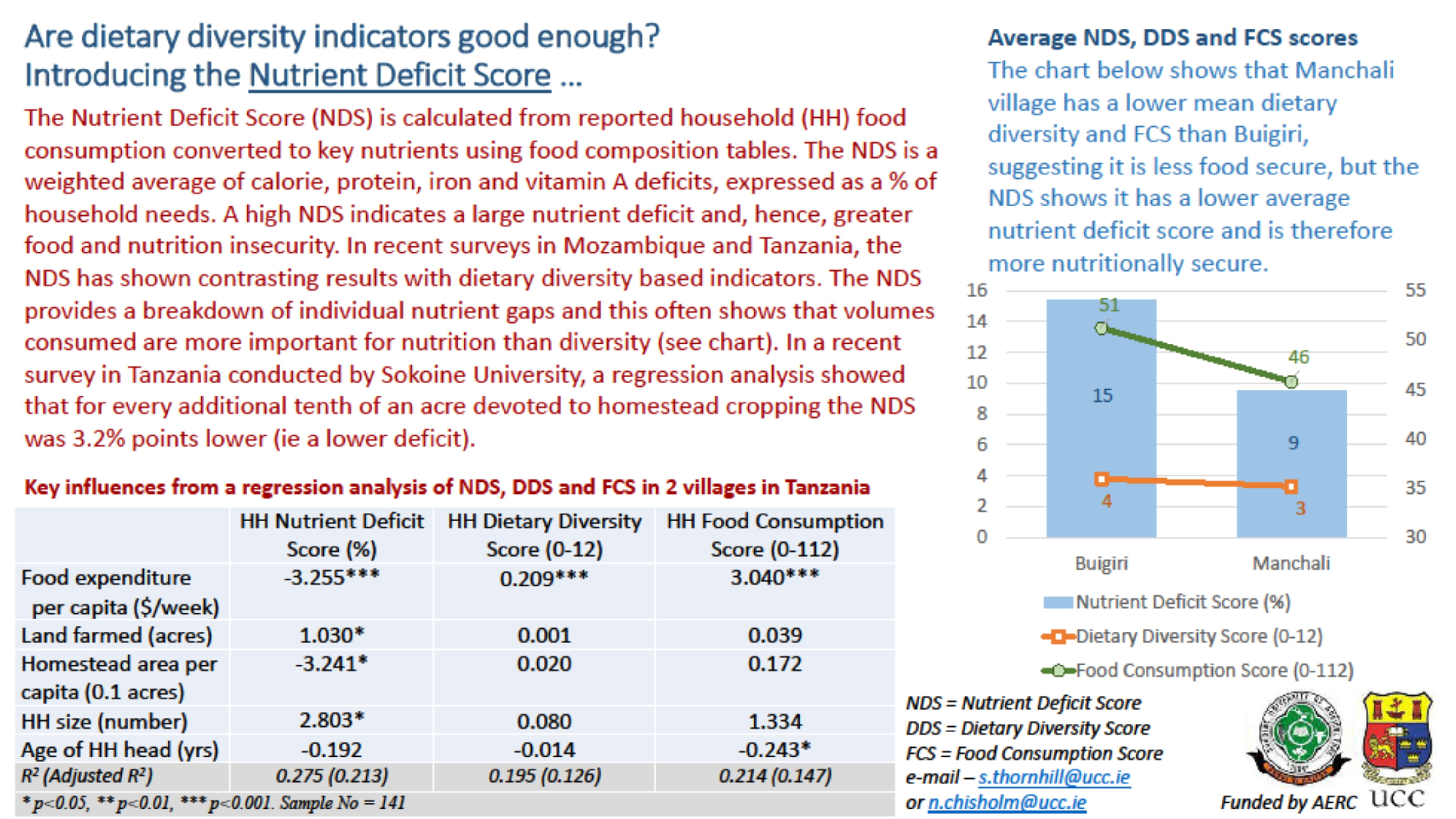 The Nutrient Deficit Score