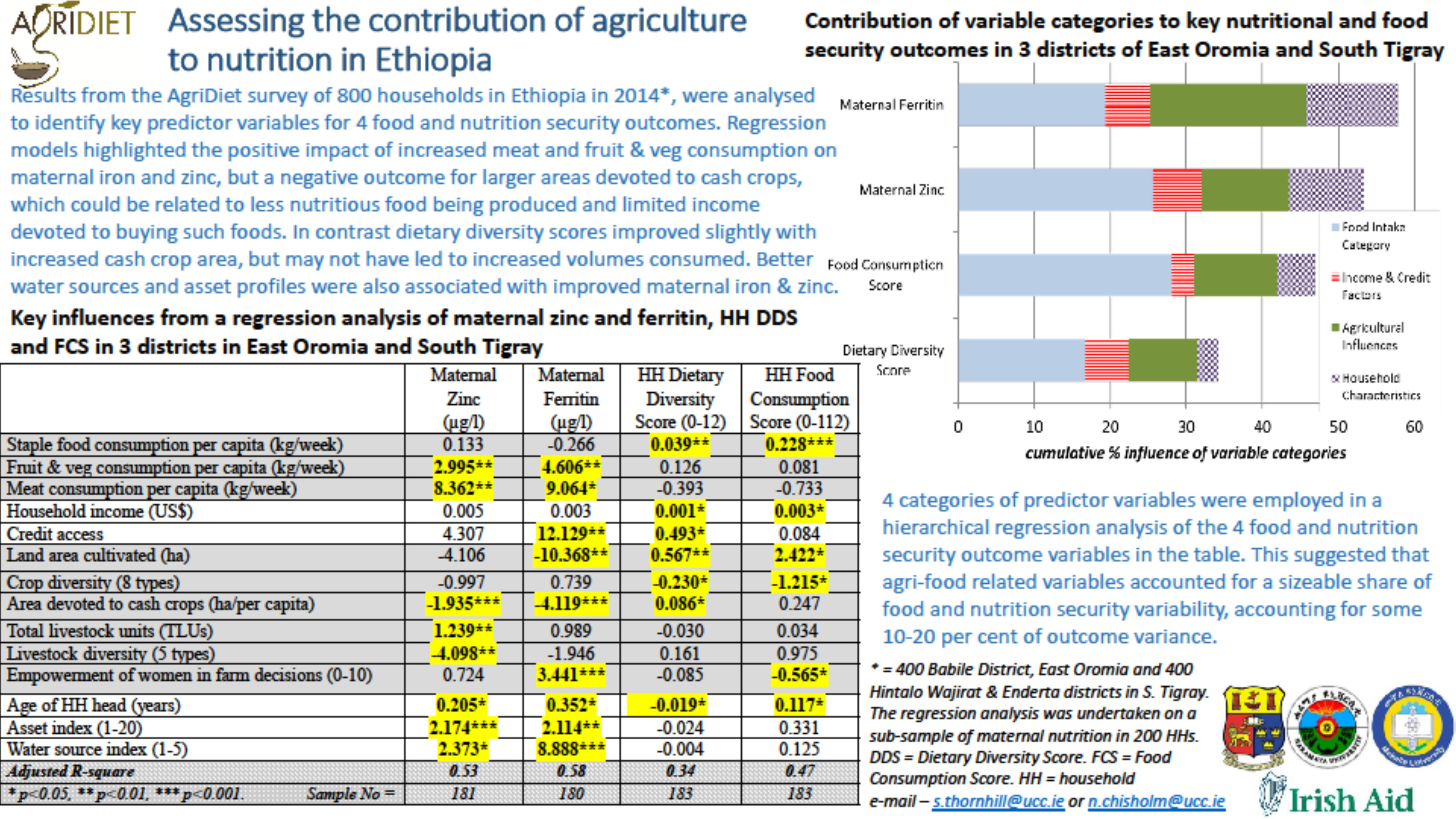 Assessing the Contribution of Agriculture to Nutrition in Ethiopia
